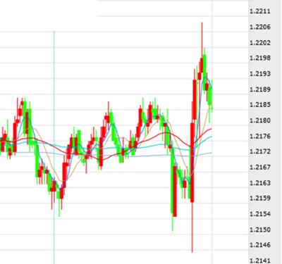 德拉基乐观言论助力 欧元/美元加速涨势