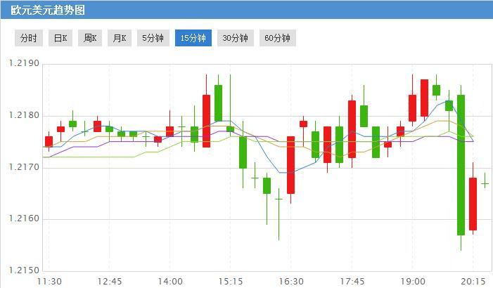 """欧银利率决议继续维稳 欧元兑美元现""""惊悚""""一幕"""
