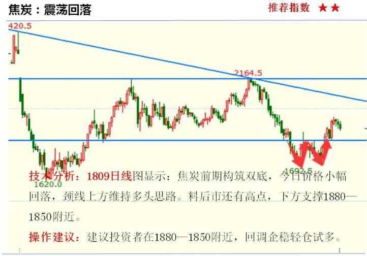 金投期货网5月2日重点期货品种走势分析