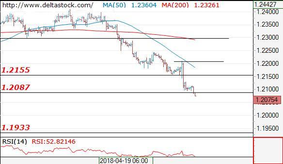 欧元、日元、英镑最新交易策略