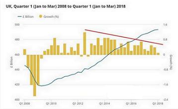 GDP增长不佳5月加息无望 英银加息机会或在8月?