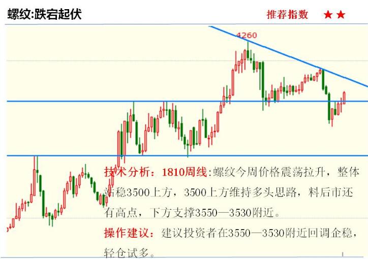 金投期货网5月2日重点期货品种走势分析2