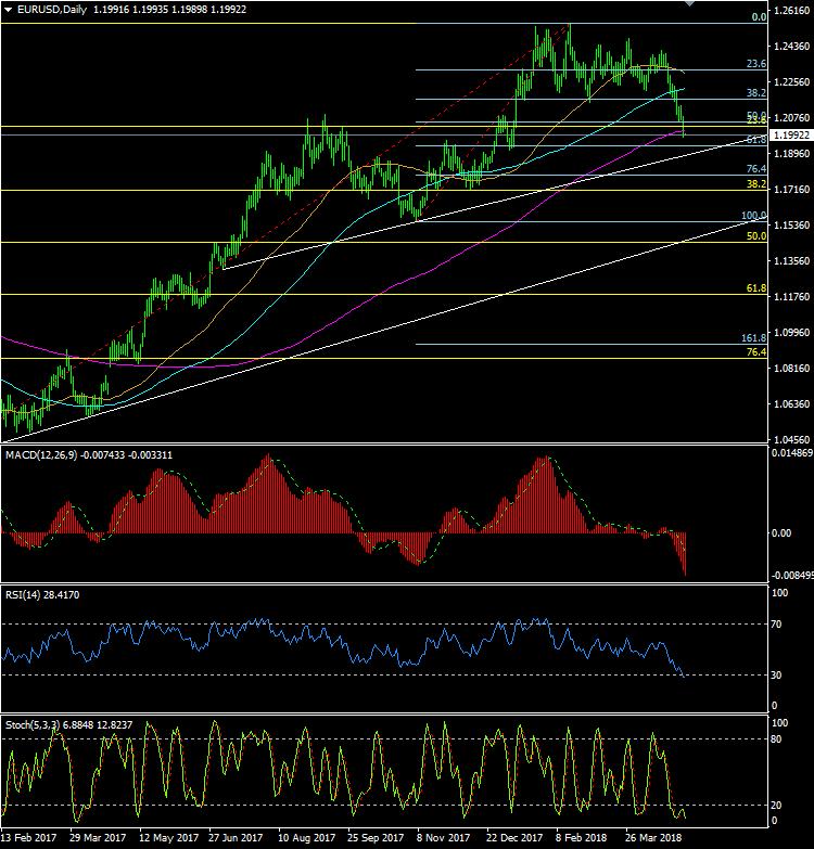 欧元/美元及英镑/美元今日最新走势分析