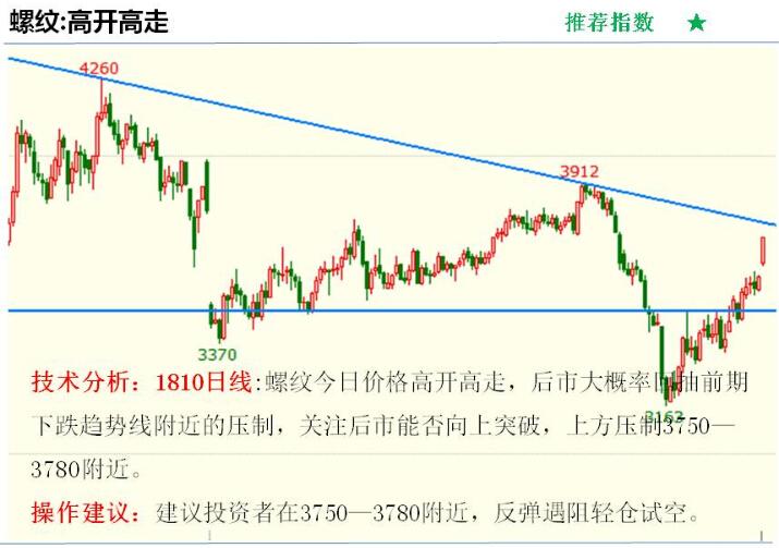 金投期货网5月3日重点期货品种走势分析