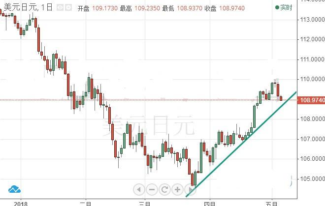 非农带来好运?美元/日元最新前景走势分析