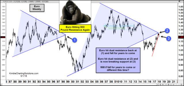 欧元这次恐又陷暴跌深渊