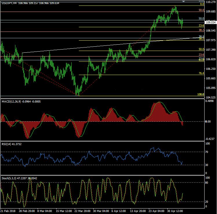 中期顶部或形成?美元/日元今日最新交易策略