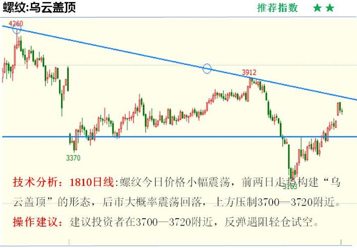 金投期货网5月7日重点期货品种走势分析