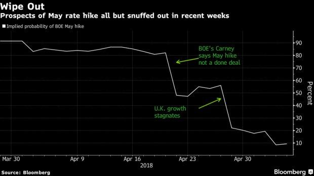 经济疲软英镑承压 英央行加息概率一路急跌