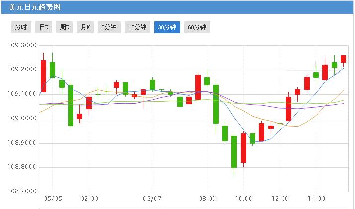美元/日元能否突破110关口?这一数据或是关键