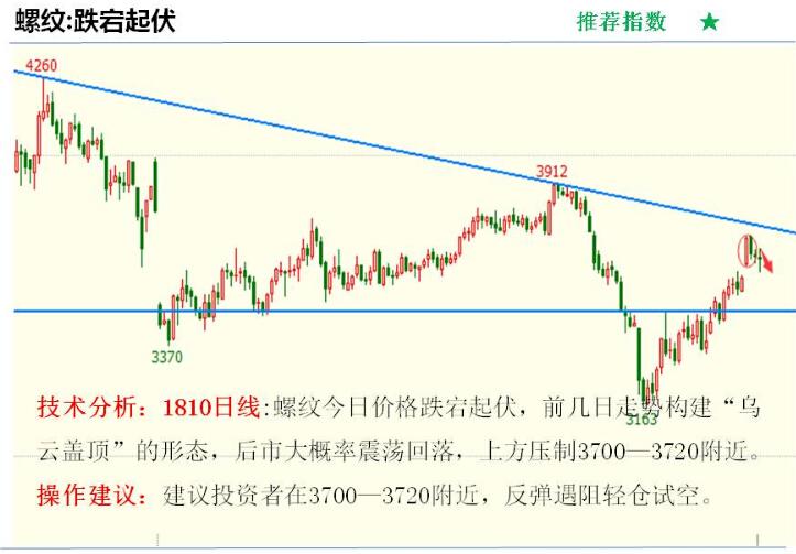 金投期货网5月8日重点期货品种走势分析