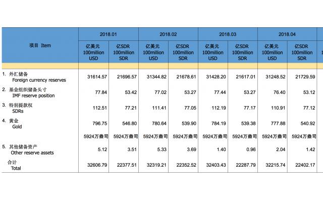 美元走强为主因?中国4月外汇储备缩水近180亿美元