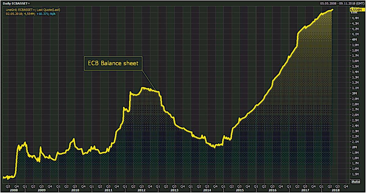 """何时退出QE?欧洲央行高级官员""""揭老底"""""""