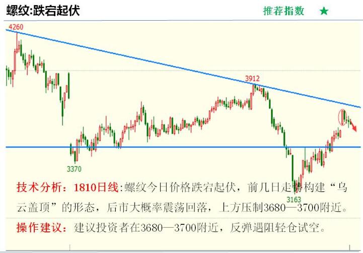 金投期货网5月9日重点期货品种走势分析