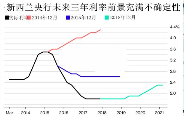 新西兰通货膨胀难捉摸 新行长首秀将会如何表现?