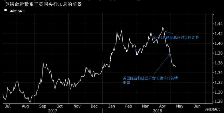 英银利率决议重磅来袭 英镑未来走势恐不乐观