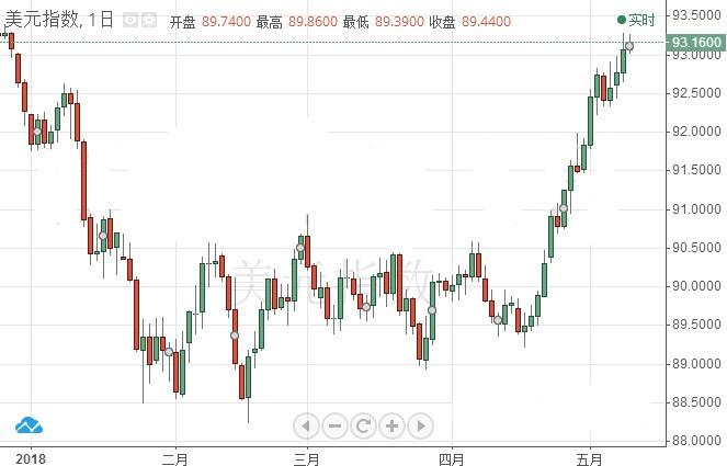 一周四次看涨言论 美银美林竟如此看好美元?