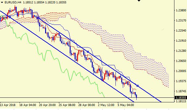 欧元/美元走势前瞻:下行依旧施压欧元 不排除反弹可能