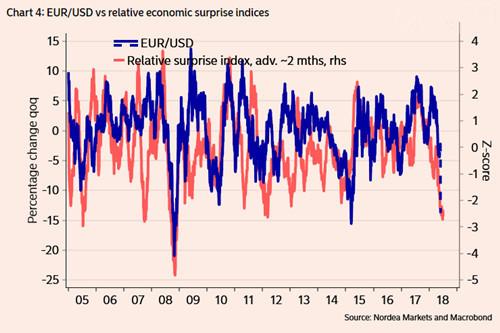 欧元/美元与相对经济意外指数走势对比