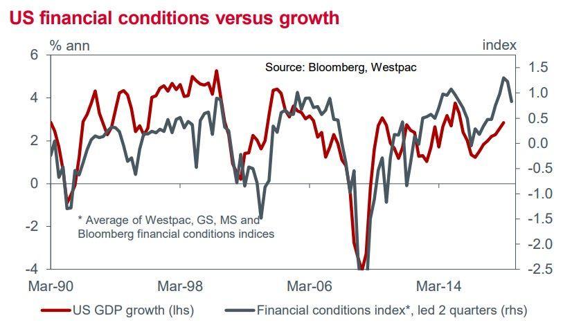 注意!美元指数进一步上涨的逆风正在建立