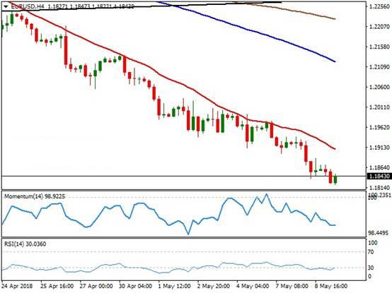 美元强势欧元多头仍承压 恐还有至多300点暴跌
