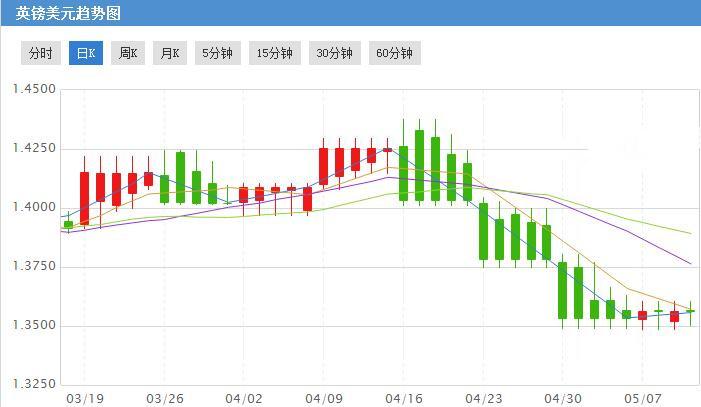 英银利率决议今夜再掀风暴 英镑兑美元上涨时机来临
