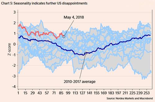 季节性表现表明美国经济还将令人失望