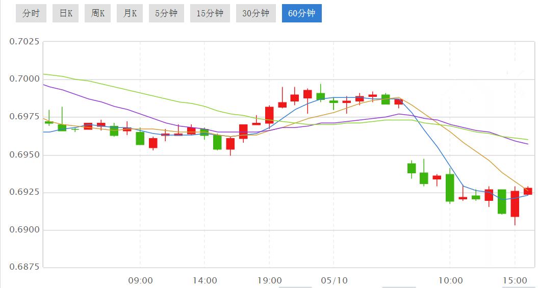 大冷门!纽元兑美元一路暴跌 新西兰央行仍坚持低利率
