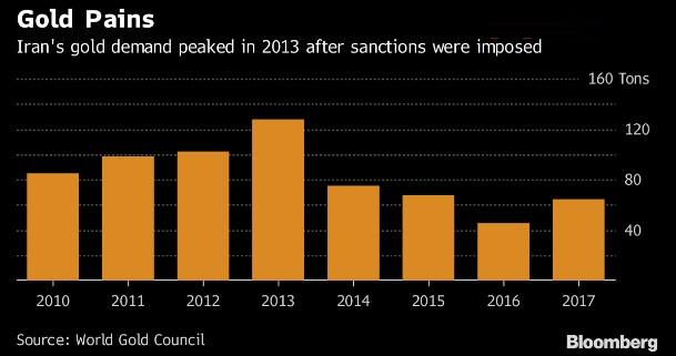 伊朗黄金需求