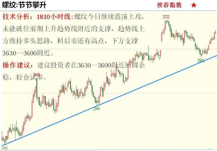 金投期货网5月12日重点期货品种走势分析