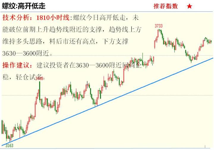 金投期货网5月15日重点期货品种走势分析