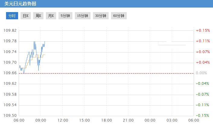 恐怖数据即将来临!美元兑日元承受下行压力