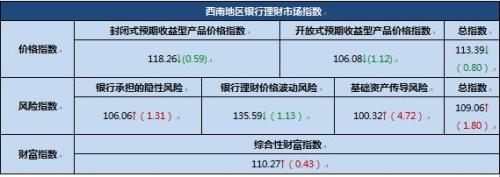 西南银行理财产品定价压力减弱