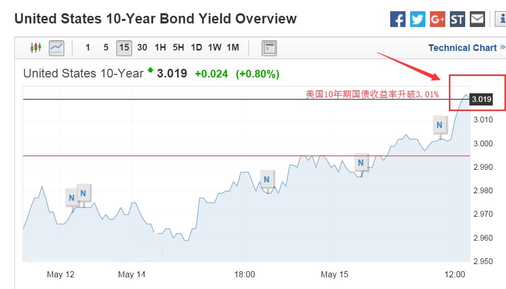"""""""恐怖数据""""公布前美元上涨 日元未来走势看这些"""