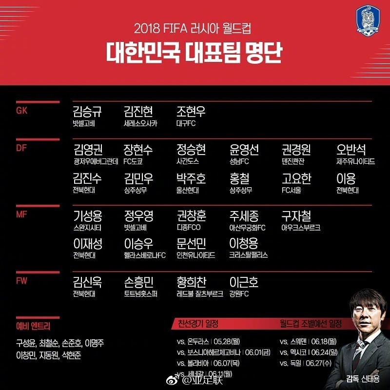 韩国队世界杯名单出炉 金英权和权敬源入选