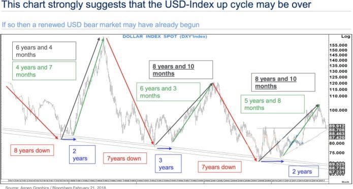 """美元美股双双上涨 白银多头""""奏哀歌""""?"""