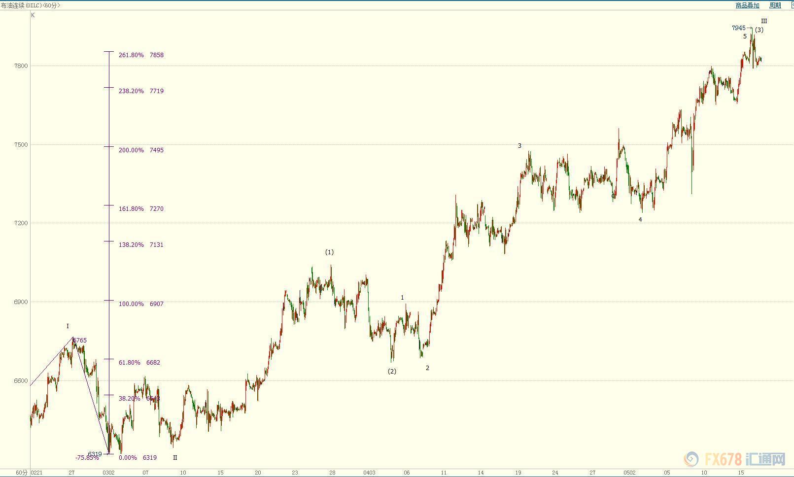 油价高位回落 供给端保价力道遭稀释