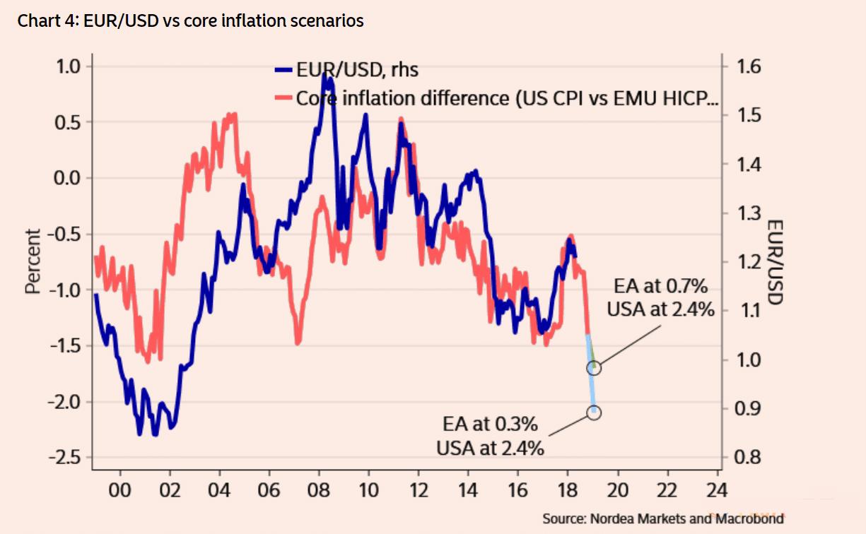 欧美搏杀日益白热化 通胀差或揭露最后赢家