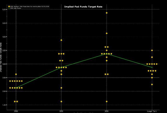 美联储加息步伐需谨慎 警惕收益利率曲线倒挂
