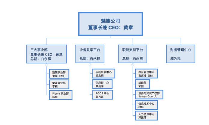 魅族再次调整组织架构:魅族和魅蓝合并