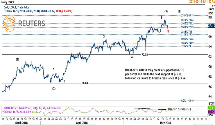 国际原油早盘小幅下跌 油价或将进一步下挫