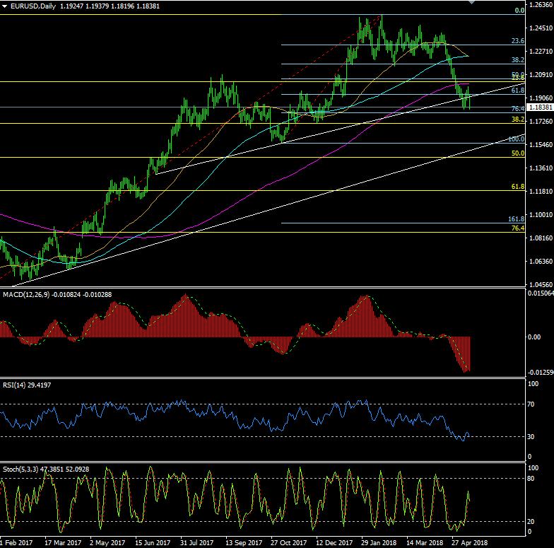 欧元/美元、英镑/美元今日最新交易策略