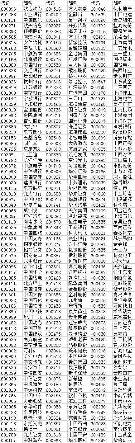 msci中国a股指数名单