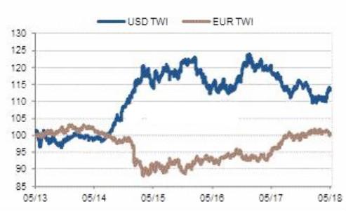 恐怖行情持续!欧元/美元最新走势分析