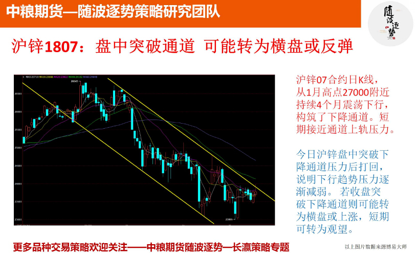 金投期货网5月17日重点期货品种走势分析