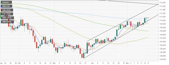 看涨预期良好?美元/日元最新技术分析