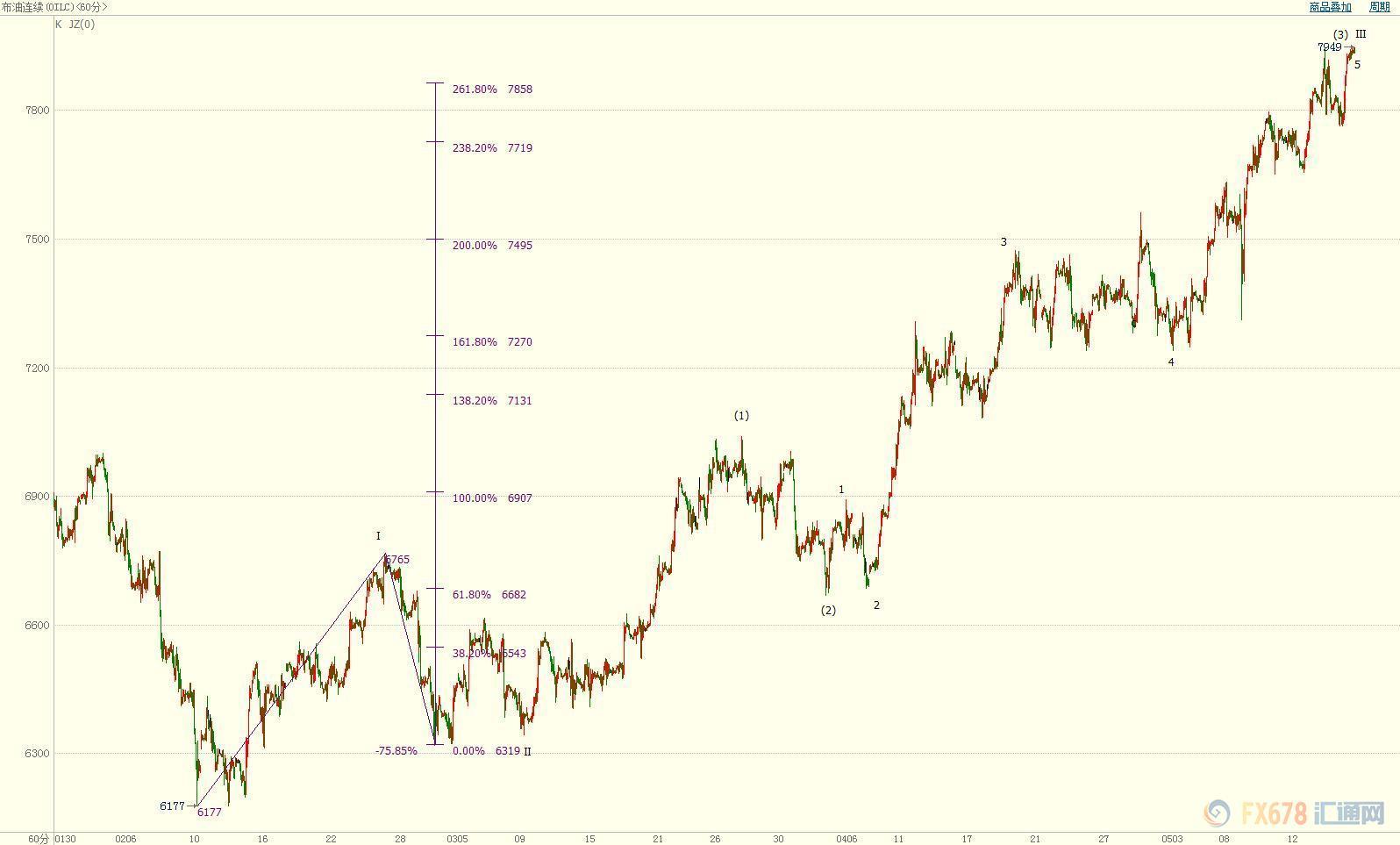 油市供求失衡加剧 地缘政治风险仍在支撑油价