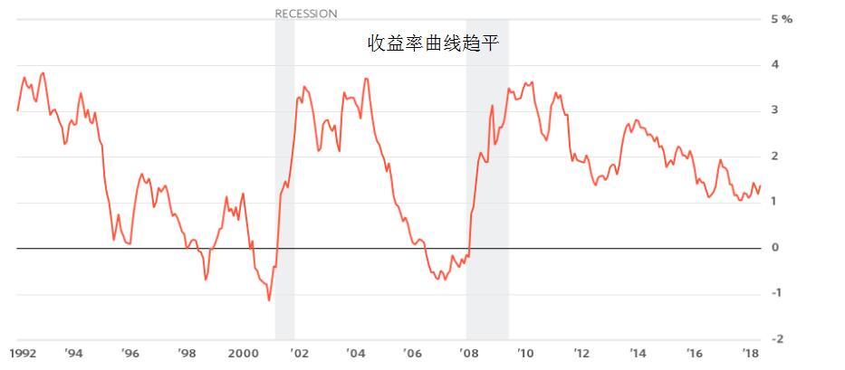 """美国经济未来或将衰退 美联储可会""""出手干预""""?"""
