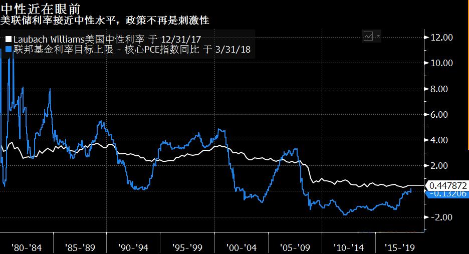 威廉姆斯:美联储指导市场时代应完结 今年或将加息三到四次