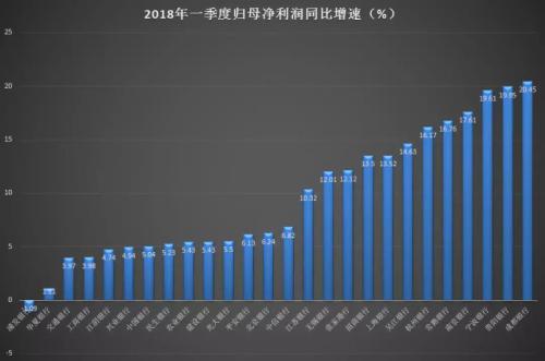 浦发775亿造假后再吃5.22亿罚单一季度净利负增长